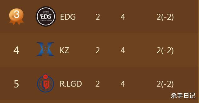 KZ二次击败EDG,A组出现多人并列第三,谁来打破这僵局?插图(2)