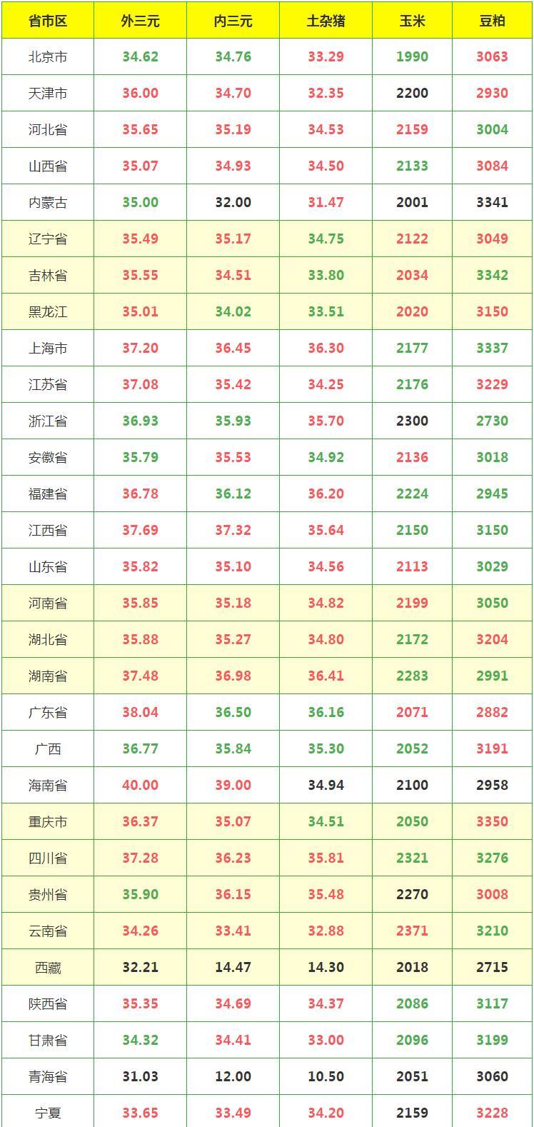 猪价继续上涨,最高已达40元!7月1日全国生猪价格涨跌表