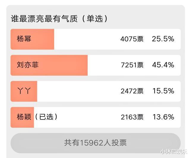 微博之夜刘亦菲输了?与杨幂杨颖佟丽娅同框,虎扑投票出乎意料