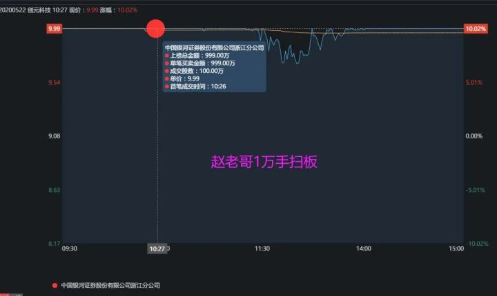 桑田路1800万主封创元科技,赵老哥1000万助攻!