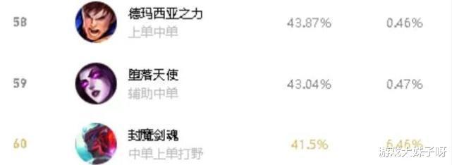 《【煜星在线娱乐】永恩上线胜率只有41%,又是一只快乐风男,玩家怕队友选只能ban掉》