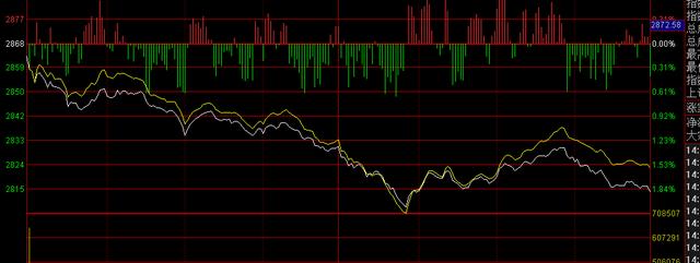 A股周五全线大跌,A股什么时候能来牛市?