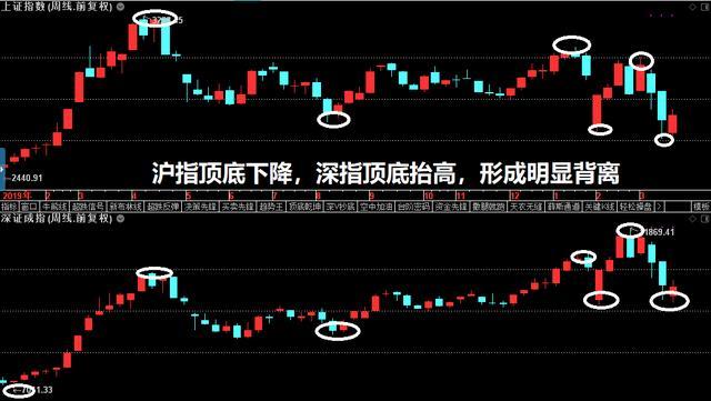 塞翁失马,疫情事件有望成为中国股市碾压美股的契机!