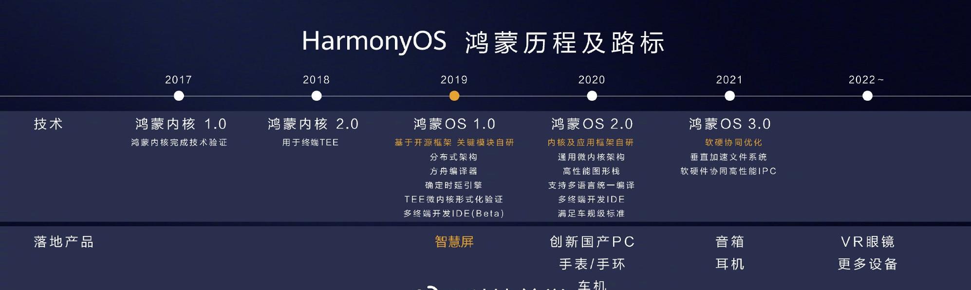鸿蒙OS来了?将搭载华为P40一块到来?