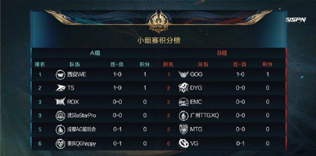 《【煜星娱乐测速登录】世冠第一日赛果分析:AG超玩会输在细节,VG输在实力,而QG输在BP》