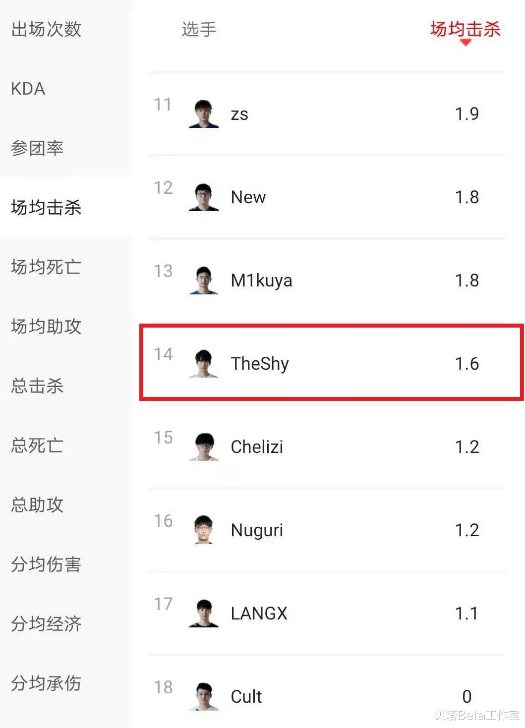 《【煜星娱乐注册平台官网】Theshy下滑有多严重?春季赛数据出炉:6项数据排在LPL上单倒数》