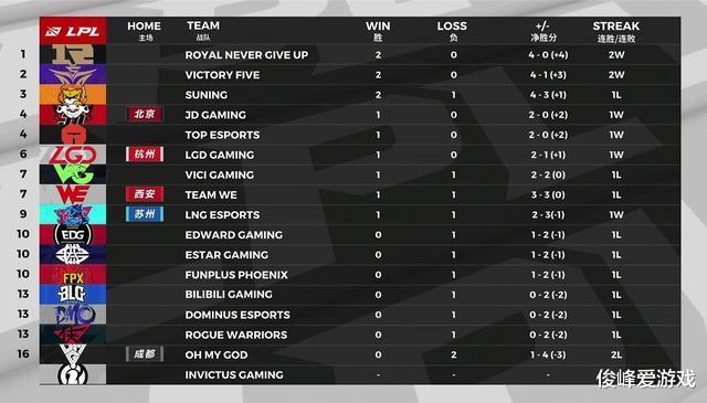 《【煜星娱乐注册平台官网】RNG打到积分榜第一,Doinb直播开夸:RNG和TES中野是最厉害的》