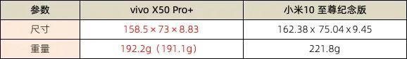 vivo X50 Pro+和小米10至尊纪念版到底该买谁?