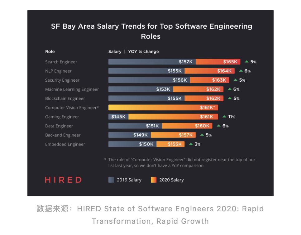 中美地区的程序员薪资、热门城市、和热门岗位 数码科技 第5张