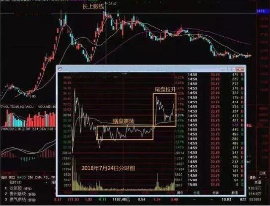 """一旦出现""""钓鱼线""""形态股票,主力要出货了,该清醒下车了"""