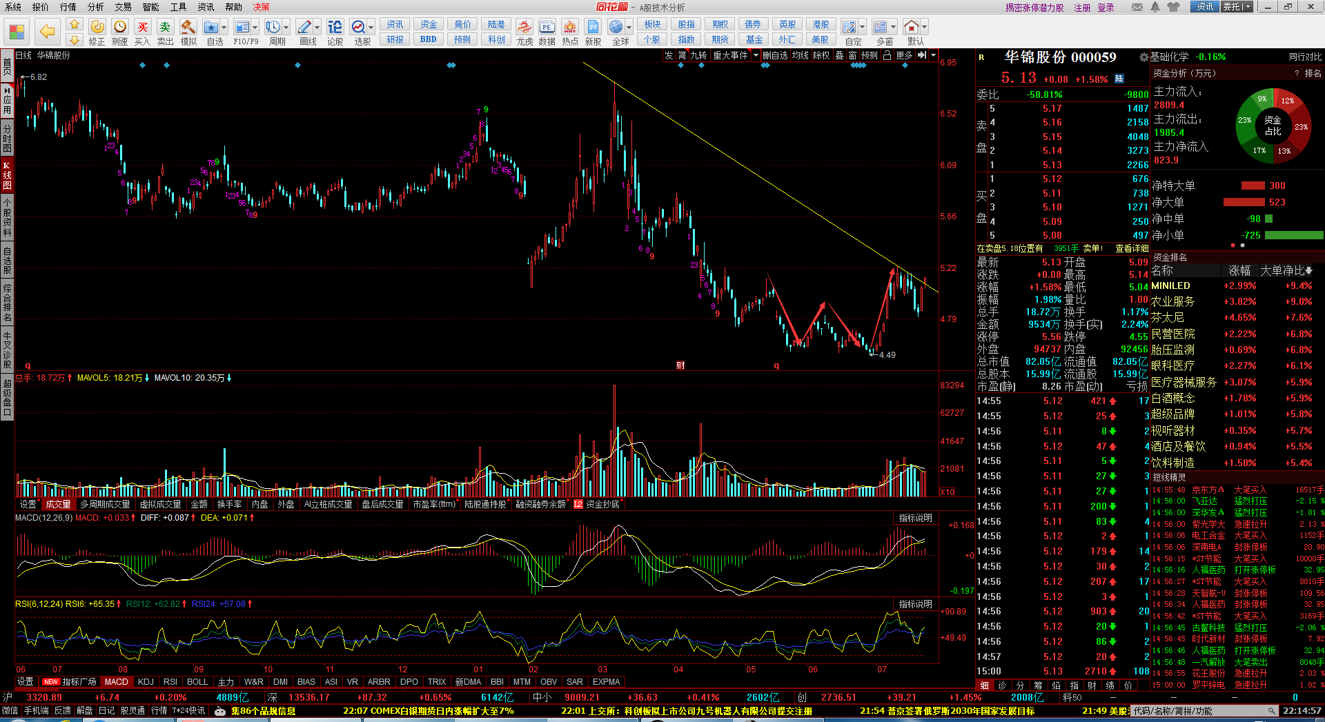 天然氣聲浪出新紀錄,華錦股份產品價格步入修繕,股票價格超越上升發展趨勢線