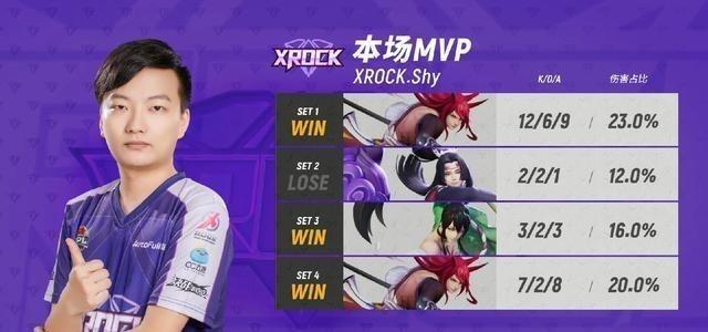 《【煜星测速注册】XROCK豪取七连胜,未尝败果或威胁OMG霸主地位》