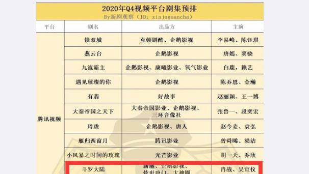 肖战碾压剧《斗罗大陆》迎来新消息,真正的大男主玄幻剧插图4