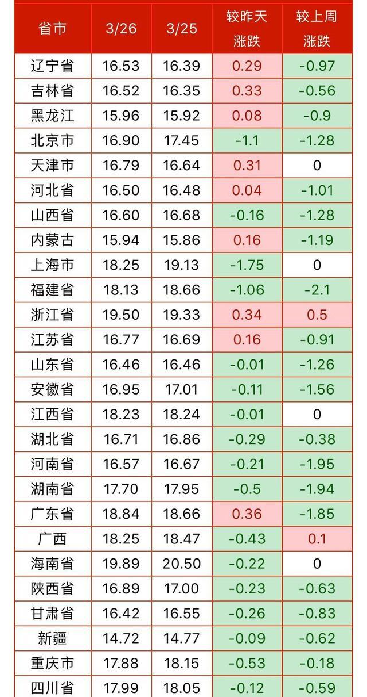3月26日生猪价格,8省上涨,15省下跌