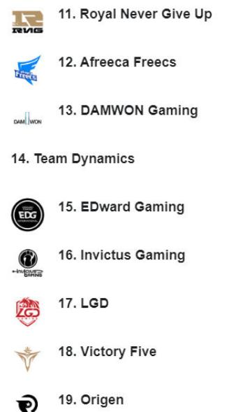 《【煜星在线娱乐】外媒的LOL战队排行引争议,RNG跌出前十,IG排在EDG后面》