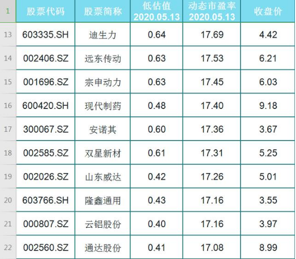 A股45只低价且被低估的股票名单一览!(名单)