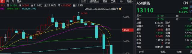 疫情衝擊全球金融市場!新加坡A50大跌超5%,日股跌超2%……金融機構和上市公司馳援