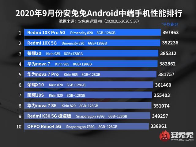 dnf镇魂地区_中端手机性能排名,10月买手机前看一下,红米手机排第一