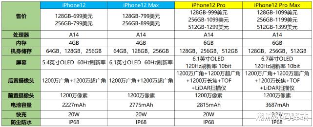 iPhone12系列价格被确认,入门版仅5499元,顶配贵到买不起!