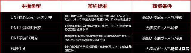 《【煜星注册地址】DNF手游暑期上线!虎牙直播砸千万重金,欲培养手游一哥》