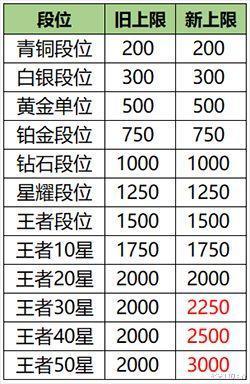 """《【煜星官方登陆】王者荣耀s20赛季,战力获取""""合理化"""",但你需要更强大的肝才行》"""