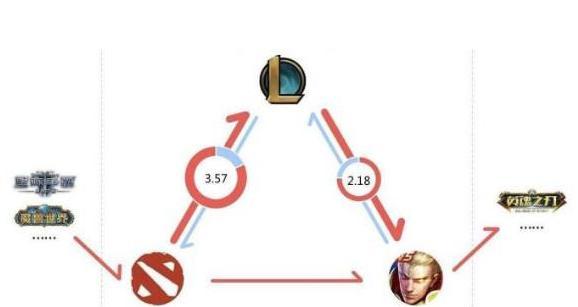 《【煜星娱乐注册平台官网】lol和王者荣耀之间矛盾激化,这就是所谓的游戏鄙视链?》