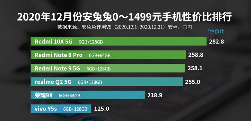 12月国产高端手机性价比排行榜 好物评测 第2张