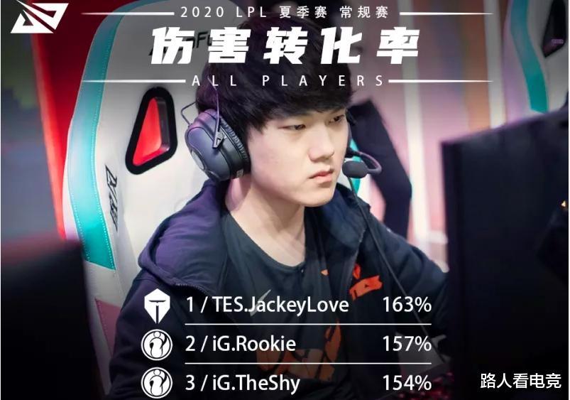 盈彩网_LPL夏季赛伤转数据曝光,Jackeylove位列第1,紧随其后的是IG中上