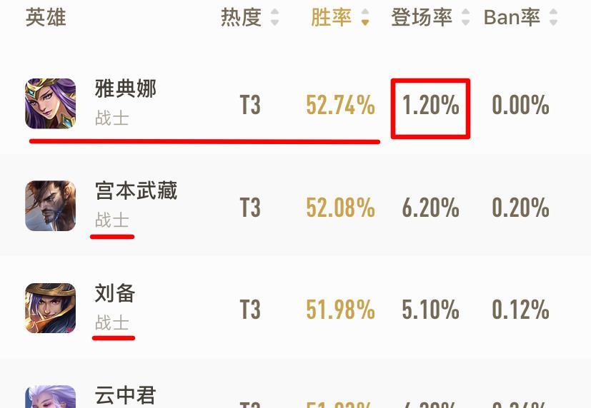 《【煜星平台app登录】S20赛季打野胜率榜单公布!前三均为战士,榜一登场率仅为1.2%》