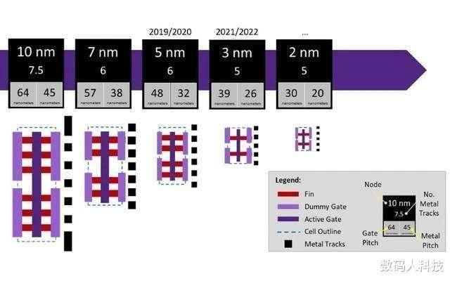 5nm芯片代工费全球首曝光!台积电又要发财了:费用至少贵一倍