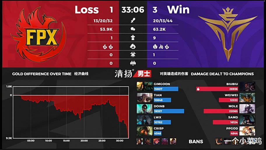 《【煜星在线登陆注册】FPX输给V5后,网友发现这四场比赛中,V5一个打野英雄都没ban过》