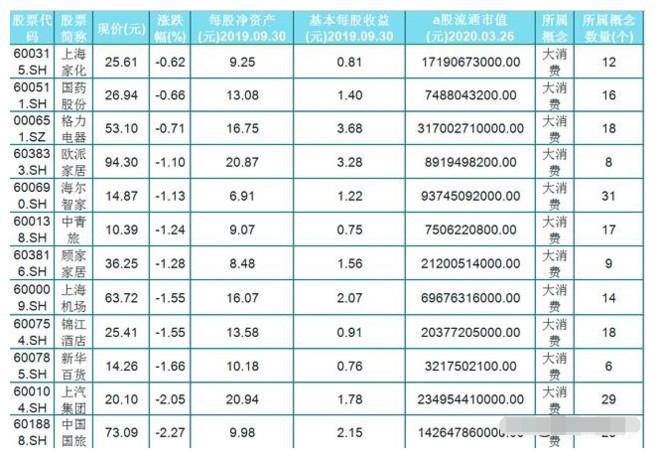A股32只大消费强势股(名单)每股收益大于0.6元,股民:待伯乐!