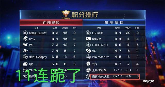 虎牙kpl:AG超玩會26連跪紀錄要被打破,南京Hero即將15連跪