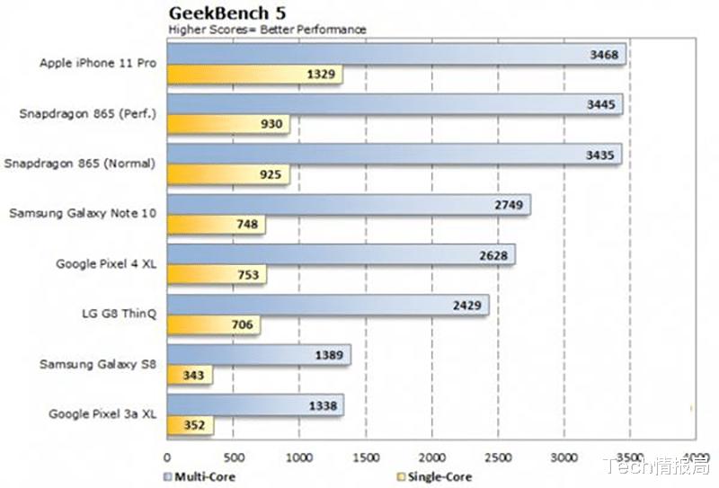 华为5nm芯片也难敌,苹果A14处理器跑分曝光,首个性能超越桌面级