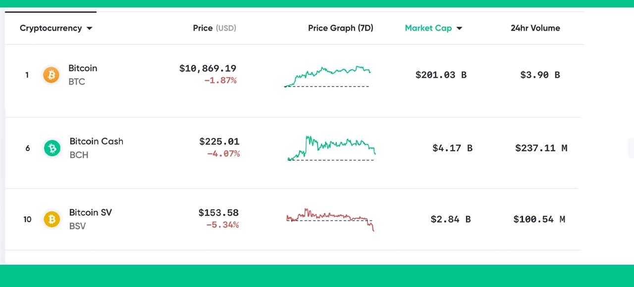 2017年以来,40多个比特币分叉币价格下降98%以上