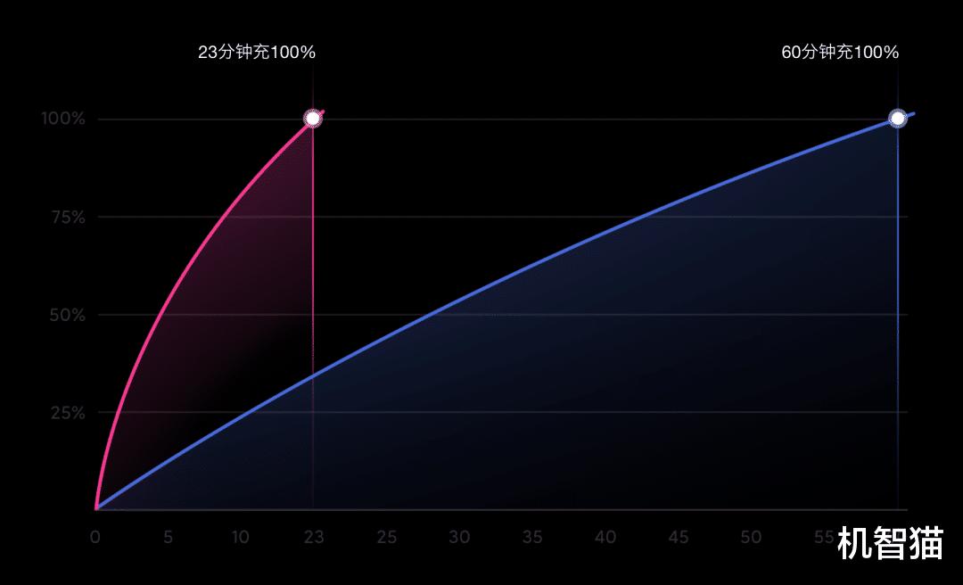 2021年120W快充技术将得到大范围普及 数码科技 第1张