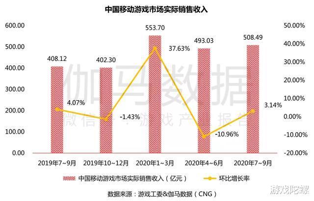 《原神》《万国觉醒》首月流水预估均超5亿元,Q3中国移动游戏收入再提升插图