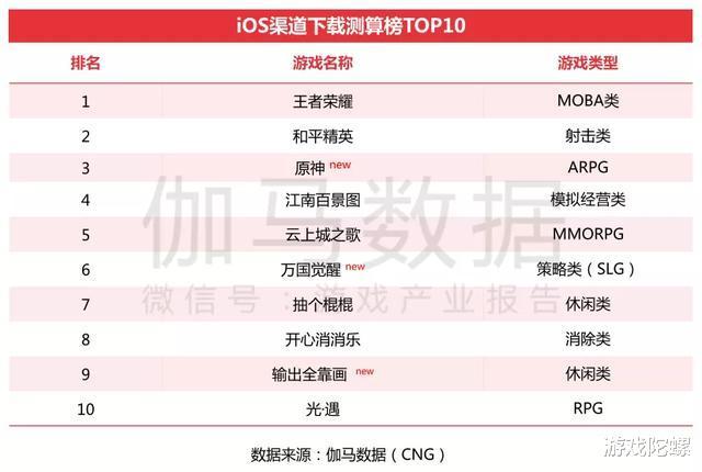《原神》《万国觉醒》首月流水预估均超5亿元,Q3中国移动游戏收入再提升插图(2)