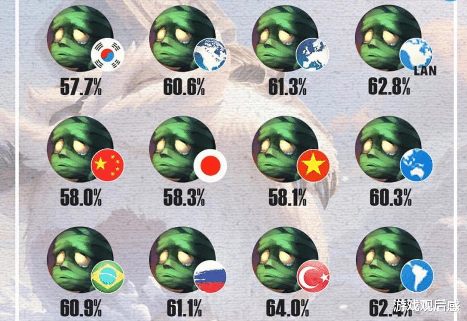 《【煜星娱乐注册平台官网】LOL新版本胜率统计:盲僧7个服务器垫底,阿木木破坏游戏平衡》