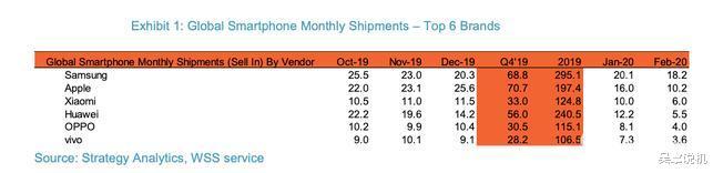 @62000000!全球手机市场大洗牌:华为还是输了?最大新黑马是……