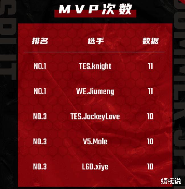 《【煜星在线娱乐】LPL常规赛:jiumeng或因WE拿不到最佳MVP,Theshy领跑阵亡数》