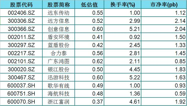 34只被低估的华为概念股(名单),市净率低,股性活跃,股民:稳