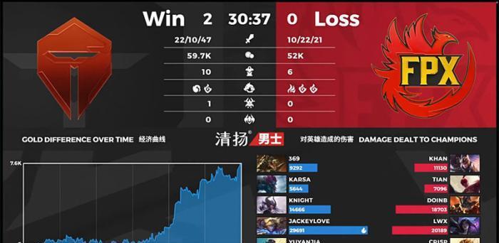 一战把S赛名额打没了!输给TES后FPX暴露三问题,不打4包2有原因  手游热点  第2张