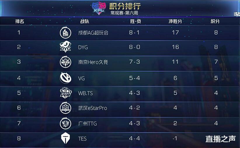 lol新英雄中国龙_KPL秋季赛:AG零封VG,积分榜反超DYG,VG尴尬了!