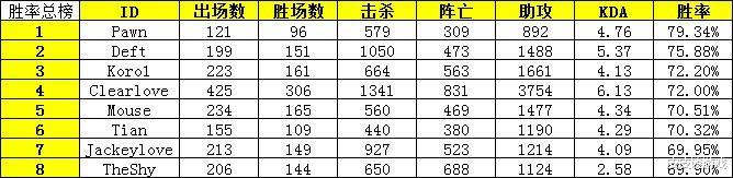 《【煜星娱乐主管】LPL选手胜率榜:Tian和阿水成为现役胜率最高选手,EDG经典吃老本》
