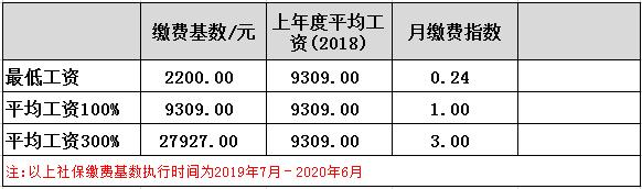 在深圳交满15年社保到底能拿多少养老金?