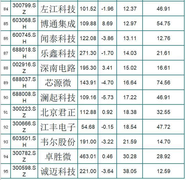 95只芯片股一览!市净率低,股性活跃,股民:下周行情看涨,稳了