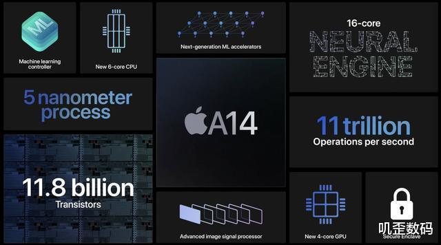iPhone 12性能飙升!5nm+18亿晶体管,华为这回有压力了