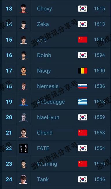 《【煜星娱乐主管】LOL官方公布世界中单排行榜,Faker屈居第十二位,左手排第二,被高估了?》