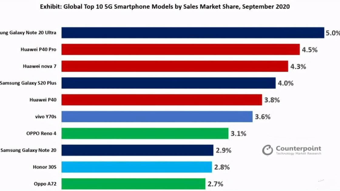 全球最畅销5G手机排行榜出炉:华为独占三席 小米令人意外